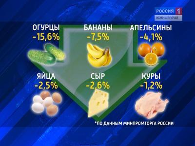 На Южном Урале подешевели продукты