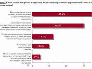 В России приняли кодекс корпоративного управления